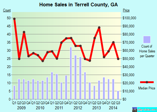 Terrell County,GA real estate house value trend