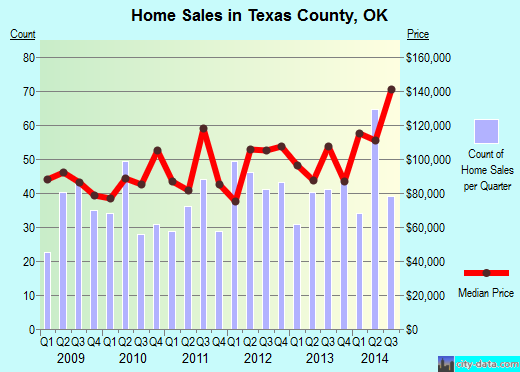 Texas County,OK real estate house value trend