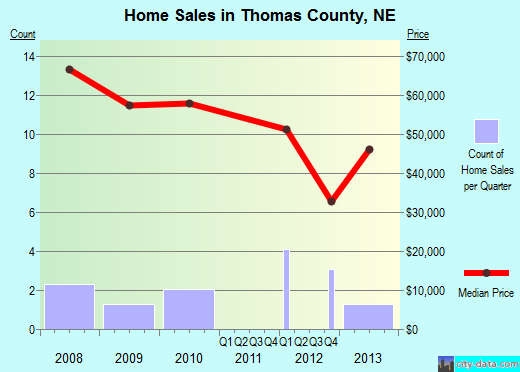 Thomas County,NE real estate house value trend