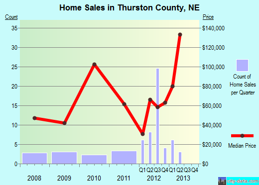 Thurston County,NE real estate house value trend