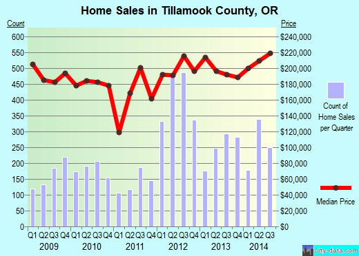Tillamook County,OR real estate house value trend