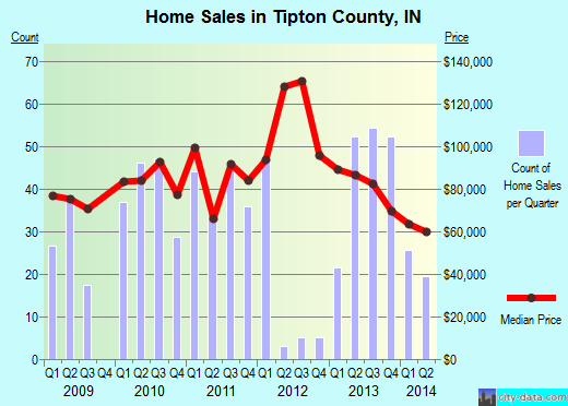 Tipton County,IN real estate house value trend