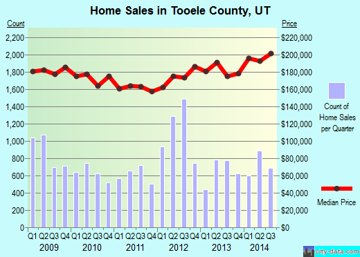 Tooele County,UT real estate house value trend