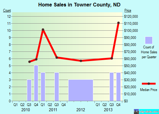 Towner County,ND real estate house value trend