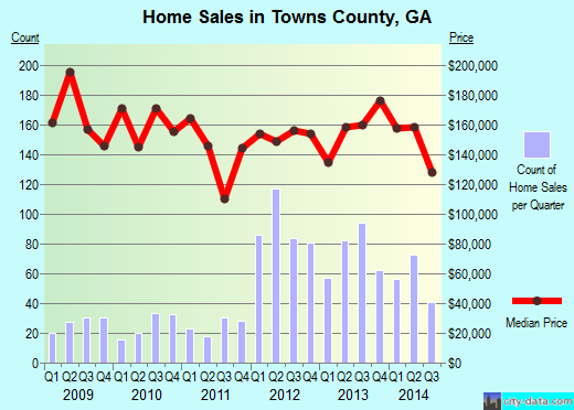 Towns County,GA real estate house value trend