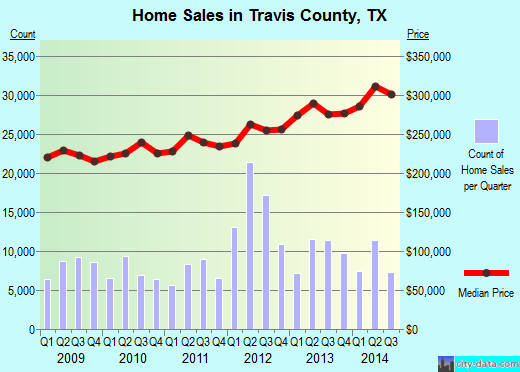 Travis County,TX real estate house value trend