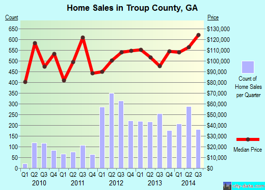 Troup County,GA real estate house value trend