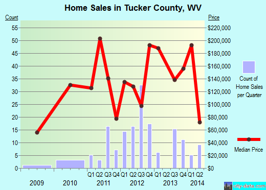 Tucker County,WV real estate house value trend