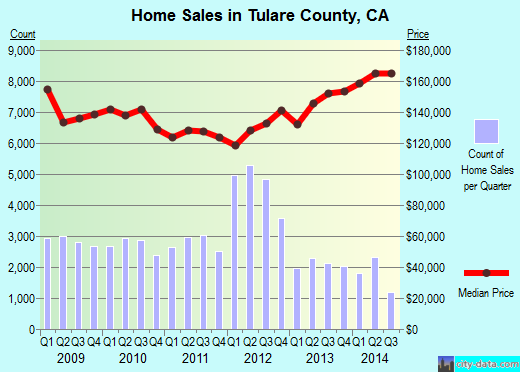 Tulare County,CA real estate house value trend