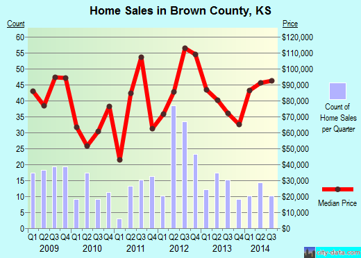Brown County,KS real estate house value trend