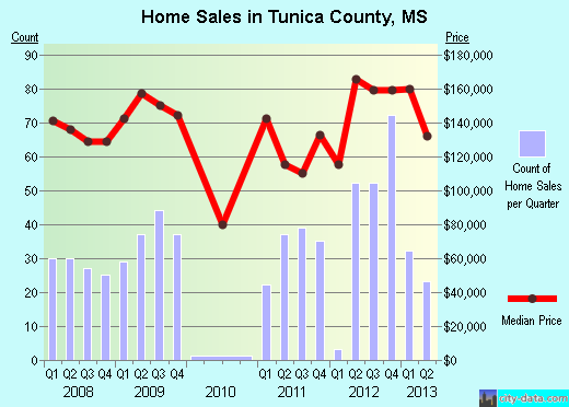 Tunica County,MS real estate house value trend