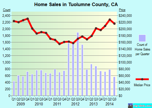 Tuolumne County,CA real estate house value trend
