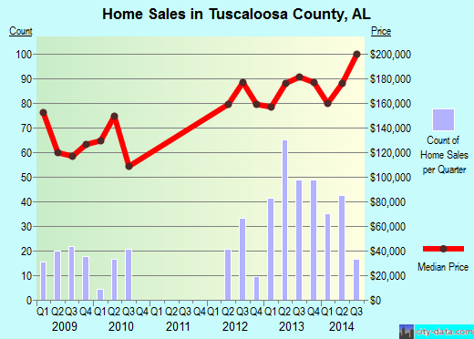 Tuscaloosa County,AL real estate house value trend