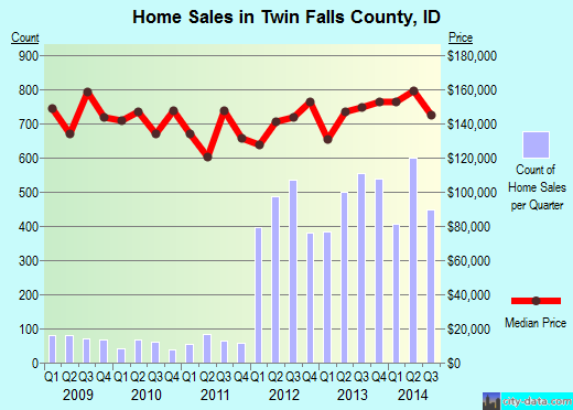 Twin Falls County,ID real estate house value trend