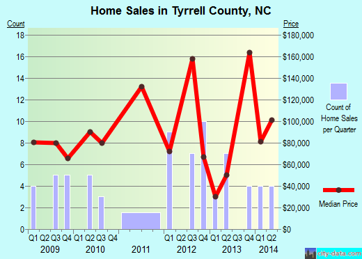 Tyrrell County,NC real estate house value trend