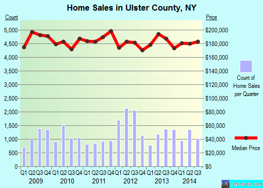 Ulster County,NY real estate house value trend