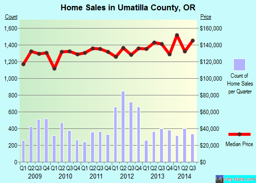 Umatilla County,OR real estate house value trend