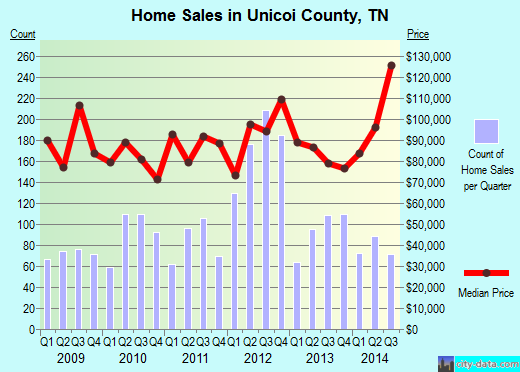 Unicoi County,TN real estate house value trend