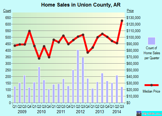 Union County,AR real estate house value trend