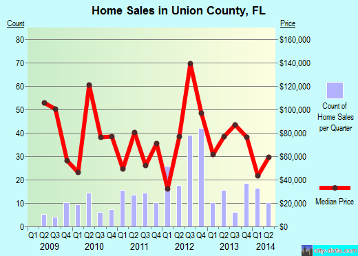 Union County,FL real estate house value trend