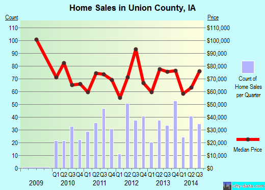 Union County,IA real estate house value trend