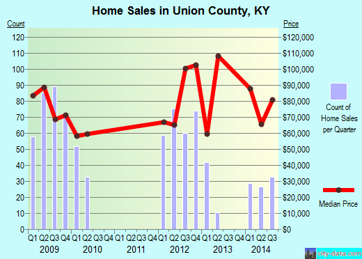 Union County,KY real estate house value trend