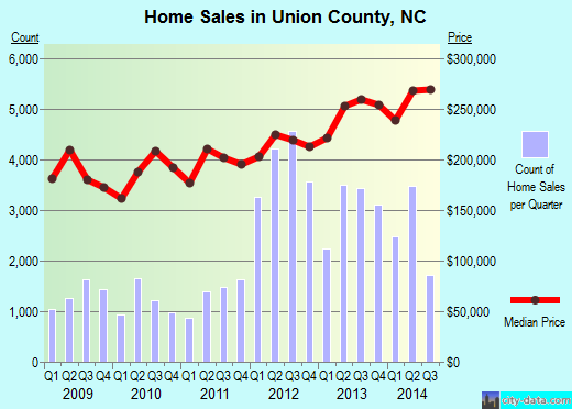 Union County,NC real estate house value trend