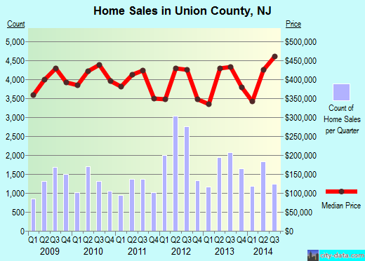 Union County,NJ real estate house value trend