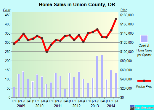 Union County,OR real estate house value trend