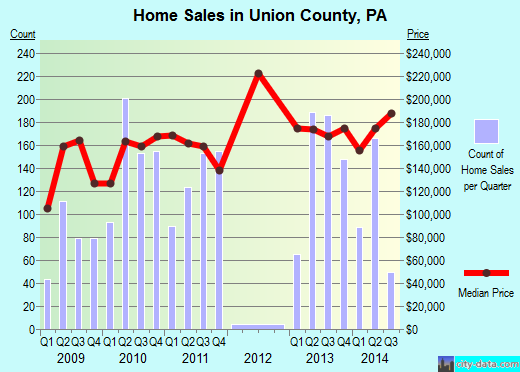 Union County,PA real estate house value trend