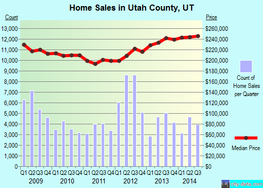 Utah County,UT real estate house value trend