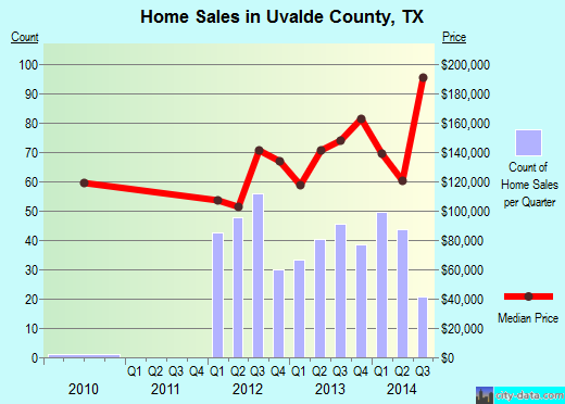 Uvalde County,TX real estate house value trend