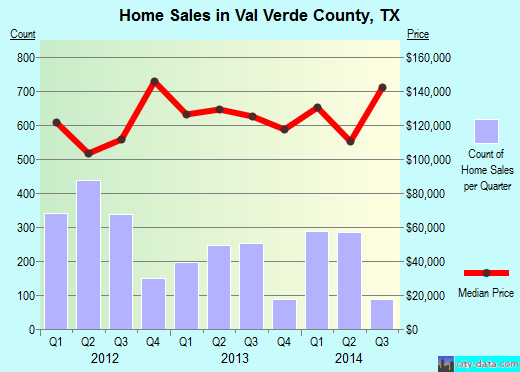 Val Verde County,TX real estate house value trend