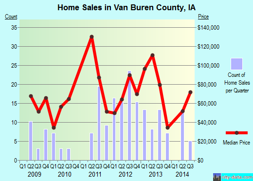 Van Buren County,IA real estate house value trend