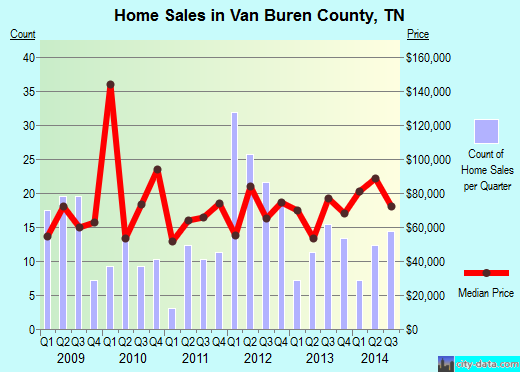 Van Buren County,TN real estate house value trend