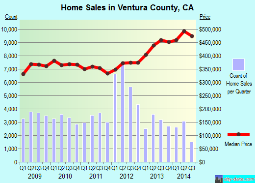 Ventura County,CA real estate house value trend