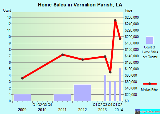 Vermilion Parish,LA real estate house value trend