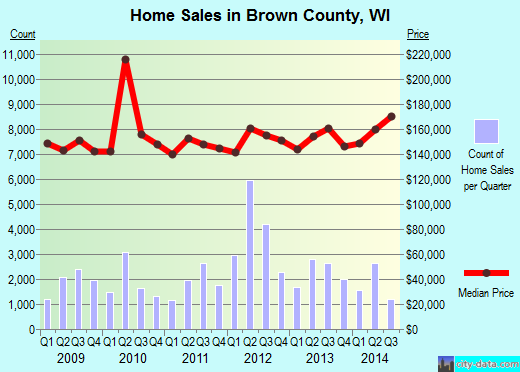 Brown County,WI real estate house value trend