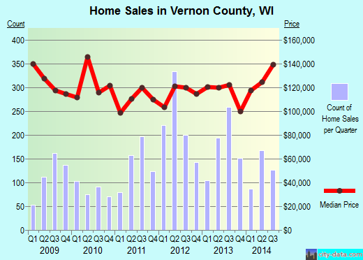 Vernon County,WI real estate house value trend