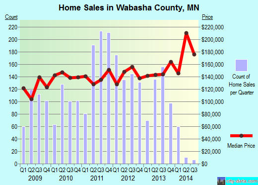 Wabasha County,MN real estate house value trend