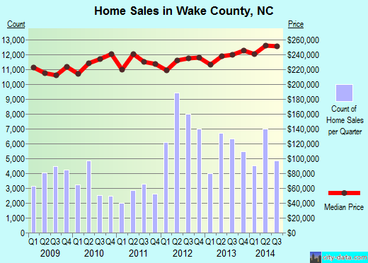 Wake County,NC real estate house value trend
