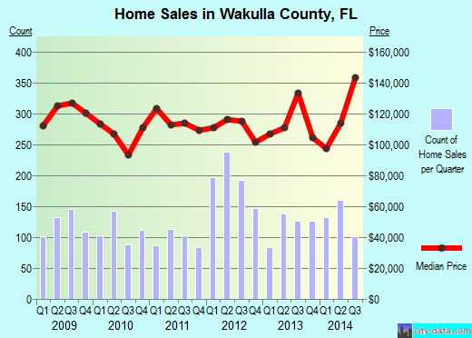 Wakulla County,FL real estate house value trend
