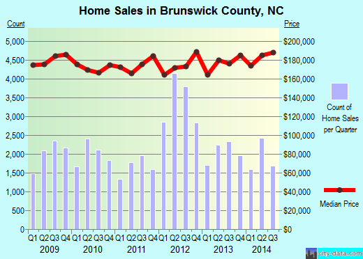 Brunswick County,NC real estate house value trend