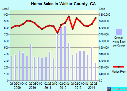 Walker County,GA real estate house value trend