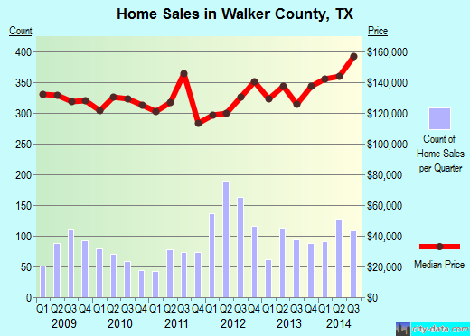 Walker County,TX real estate house value trend