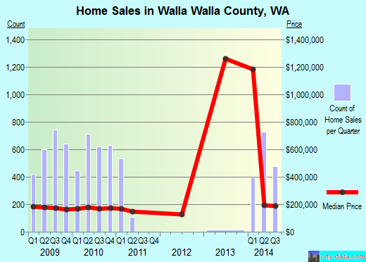 Walla Walla County,WA real estate house value trend