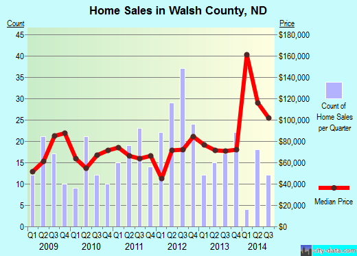 Walsh County,ND real estate house value trend