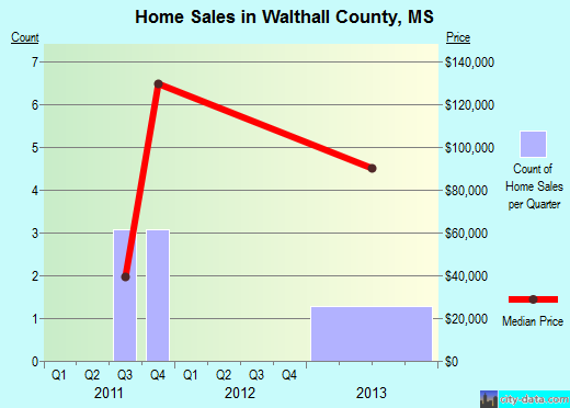 Walthall County,MS real estate house value trend