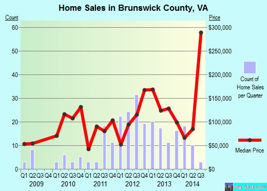 Brunswick County,VA real estate house value trend