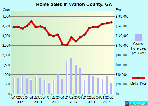Walton County,GA real estate house value trend